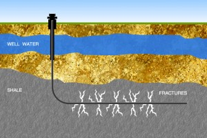 Idealized cross section of horizontal drilling and creation of fractures (fracking) for increasing oil and gas recovery.