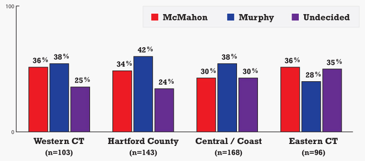 """U.S. Senate candidates' support across Connecticut, by region. Question: """"And thinking about the U.S. Senate race in Connecticut in November, will you vote for Linda McMahon, the Republican; Chris Murphy, the Democrat; someone else; or haven't you decided yet?"""" Source: Survey by the University of Connecticut/Hartford Courant of 517 likely Connecticut voters, Sept. 11-Sept. 16, 2012."""