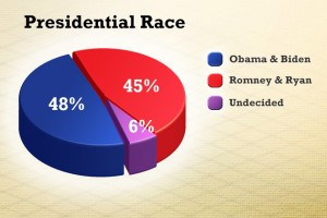 """Question: """"Thinking about the presidential election in November, will you vote for Republicans Mitt Romney and Paul Ryan; Democrats Barack Obama and Joe Biden; or someone else?"""" Source: The University of Connecticut/Hartford Courant Poll survey of 1,023 likely voters, Oct. 11-Oct.16, 2012."""
