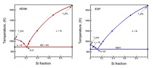 Two graphs illustrate how Professor Dongare'€™s computer model simulations (on the left) accurately reflect experimental results (on the right). The computer simulations save experimental scientists both time and money.