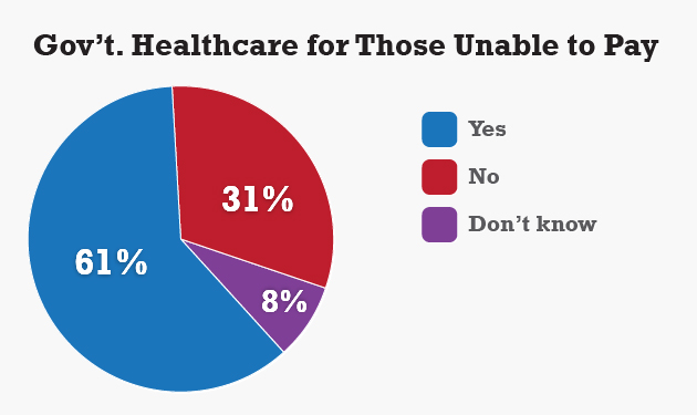 Should the Government Provide Healthcare For Those Unable To Pay? Source: The UConn Poll survey of 1,015 randomly selected adults, Sept. 13 to Sept. 19, 2013.