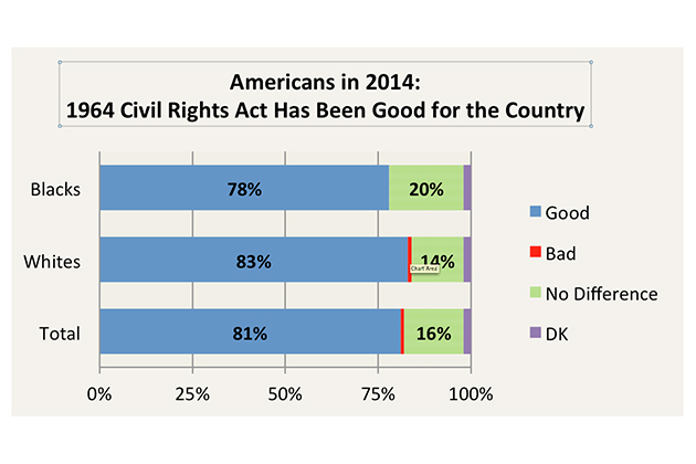 "civil-rightsSource: CBS News Poll March 2014: ""Overall, do you think passage of the Civil Rights Act in 1964 was mostly good for the country, or mostly bad for the country, or don't you think it made much difference?"