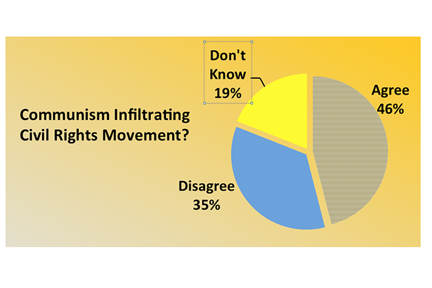 "Source: Institute for International Social Research and the Gallup Organization, Hopes and Fears September 1964: ""Most of the organizations pushing for civil rights have been infiltrated by the communists and are now dominated by communist trouble-makers. Do you agree with the statement or not?"""