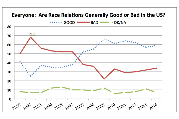 "everyoneSource: CBS News/New York Times, May 1990-March 2014: ""Do you think race relations in the United States are generally good or generally bad?"""