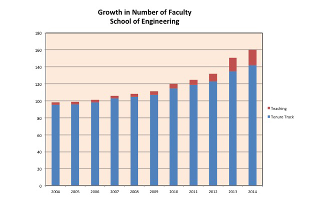 Graph showing growth in number of faculty, School of Engineering.