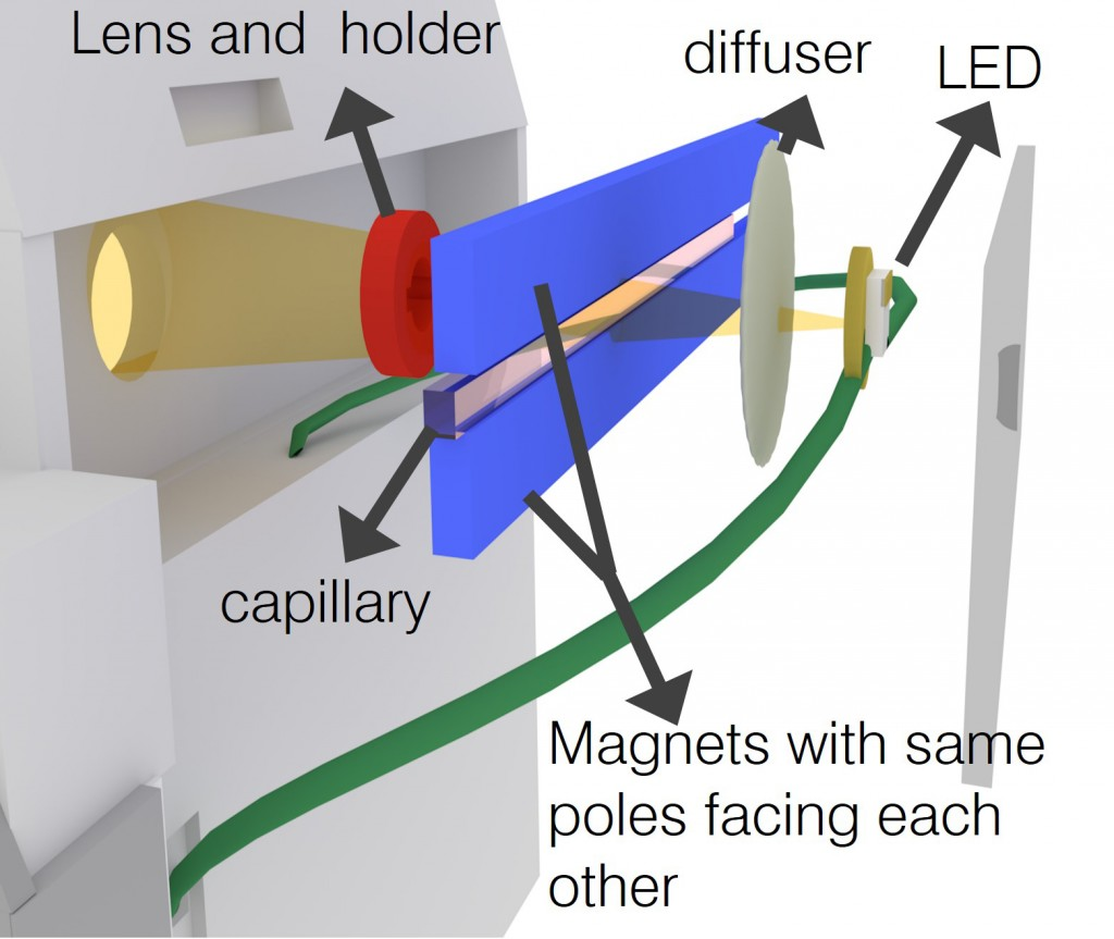 Schematic of a sample placed between two magnets and illuminated by an LED for imaging by the smartphone camera. (Image courtesy of Tasoglu Lab)
