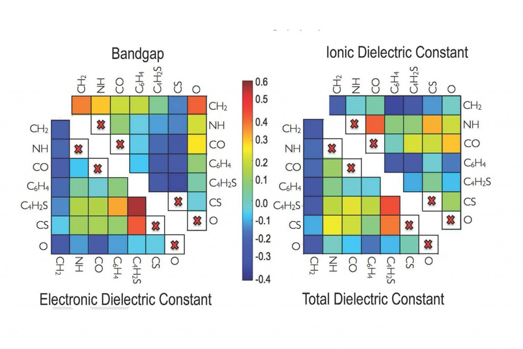 These two-dimensional matrices are heat maps; they use color to indicate whether a particular pair of building blocks has a positive or negative effect on a property, and how large that effect is. For example, the matrix on the lower right shows the pairing of CS-C4H2S has a strong, positive effect on a polymer's total dielectric constant.