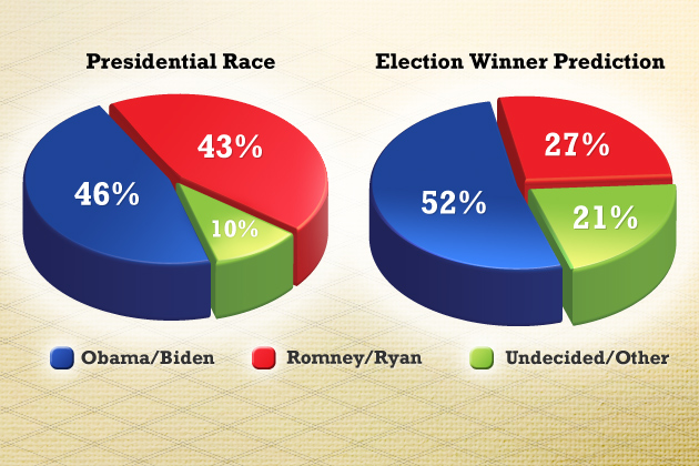 """Presidential Race Question: """"Thinking about the presidential election in November, will you vote for Republicans Mitt Romney and Paul Ryan; Democrats Barack Obama and Joe Biden; someone else; or haven't you decided yet?"""" (includes leaners) Election Prediction Question: """"Regardless of who you are voting for, which candidate do you think is most likely to win the 2012 presidential election?"""" Source: The University of Connecticut/Hartford Courant survey of 1,186 likely voters, Sept. 11-Sept. 18, 2012."""