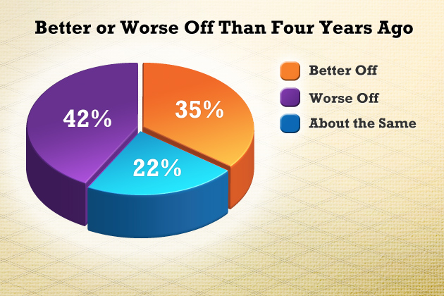 "Question: ""Generally speaking, would you say that you are better off or worse off than you were four years ago?"" Source: The University of Connecticut/Hartford Courant Poll survey of 1,186 likely voters, Sept. 11-Sept. 18, 2012."