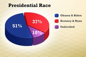 """Question: """"Thinking about the presidential election in November, will you vote for Republicans Mitt Romney and Paul Ryan; Democrats Barack Obama and Joe Biden; or someone else?"""" Source: The University of Connecticut/Hartford Courant Poll survey of 574 likely Connecticut voters, Oct. 11-Oct.16, 2012."""