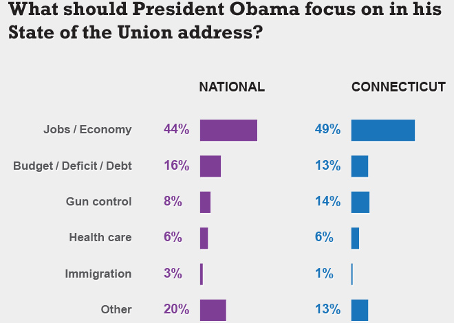 State of the Union – National Question: As you may know, President Obama will soon deliver the first State of the Union Address of his second term. What do you think is the most important issue for the President to address? Source: The University of Connecticut/Hartford Courant survey of 1,002 randomly selected adults nationwide, Jan. 22-Jan. 28, 2013. State of the Union – Connecticut Question: As you may know, President Obama will soon deliver the first State of the Union Address of his second term. What do you think is the most important issue for the President to address? Source: The University of Connecticut/Hartford Courant survey of 511 randomly selected adults in Connecticut, Jan. 24-Jan. 28, 2013.