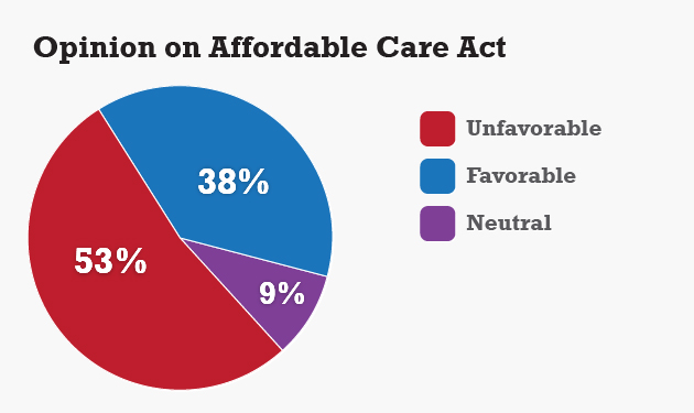 Opinion on Affordable Care Act Source: The UConn Poll survey of 1,015 randomly selected adults, Sept. 13 to Sept. 19, 2013.