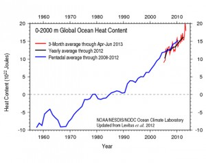 Change in heat content in the upper 2000 m of the world's oceans. (Source: NOAA)