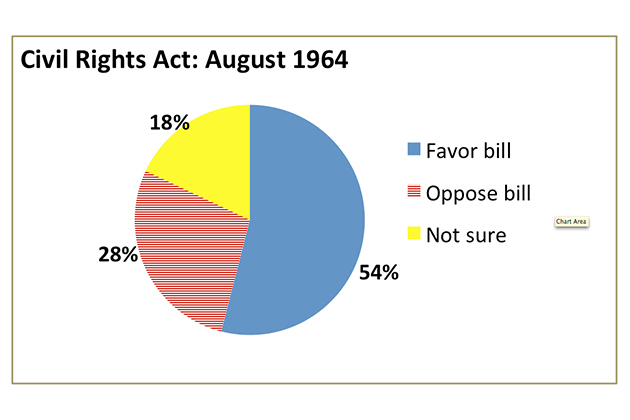 "Source: Harris Survey August 1964: ""Looking back on it now, would you say that you approve or disapprove of the civil rights bill that was passed by Congress last month?"""
