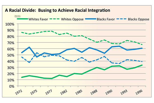 "Source: National Opinion Research Center, General Social Survey 1972-1996: ""In general, do you favor or oppose the busing of Negro and white school children from one school district to another?"""