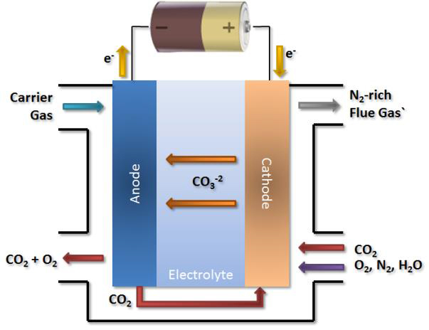 Illustration of an electrochemical carbon dioxide separation cell being developed by UConn chemical engineering associate professor William Mustain. (Image courtesy of William Mustain)