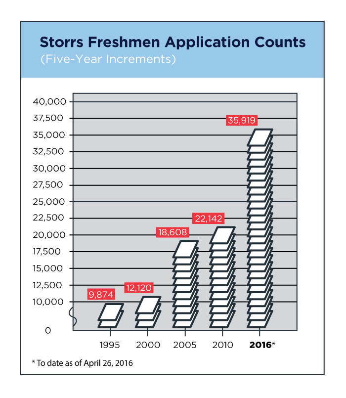 The growth in freshman applications since 1995. (John Bailey/UConn Graphic)