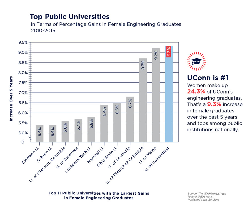 Top Public Female Grads-02
