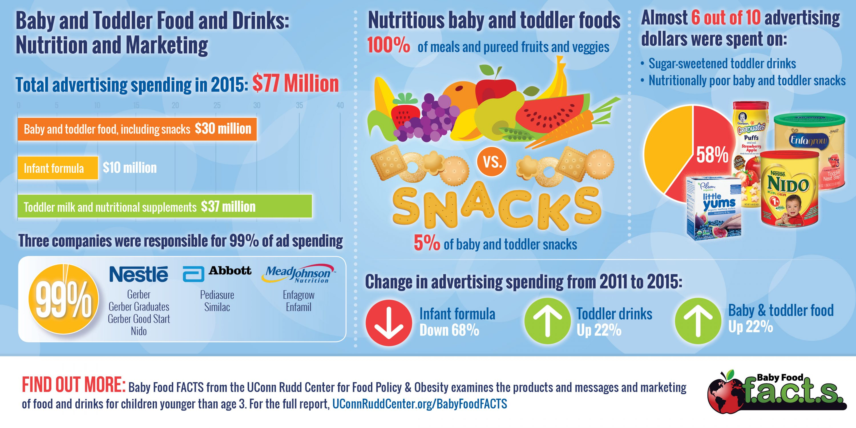 Baby and Toddler Food and Drinks: Nutrition and Marketing. (UConn Rudd Center Illustration)