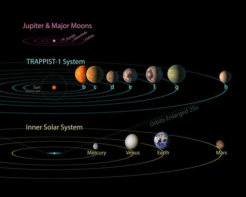 All seven planets discovered in orbit around the red dwarf star TRAPPIST-1 could easily fit inside the orbit of Mercury, the innermost planet of our solar system. In fact, they would have room to spare. TRAPPIST-1 also is only a fraction of the size of our sun; it isn't much larger than Jupiter. So the TRAPPIST-1 system's proportions look more like Jupiter and its moons than those of our solar system. (NASA Image)