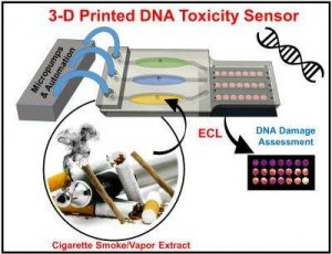 Small 3-D printed array created by University of Connecticut chemists quickly detects potential DNA damage from toxic chemicals. Credit: Karteek Kadimisetty and the journal ACS Sensors.