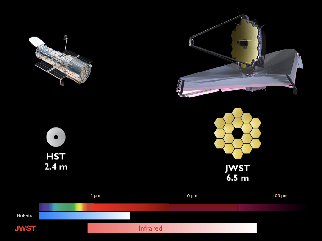 The Hubble (top left) and James Webb Space Telescope (top right). The middle portion of the image shows the relative location of the telescopes to Earth and the moon; Webb will launch much further into space. At the bottom of the image, the spectrum of light observed by both Hubble and Webb is shown, with Webb's capabilities stretching farther into the infrared range, well past Hubble's capabilities. (Slide from the Hubble 25th anniversary website, hubble25th.org)