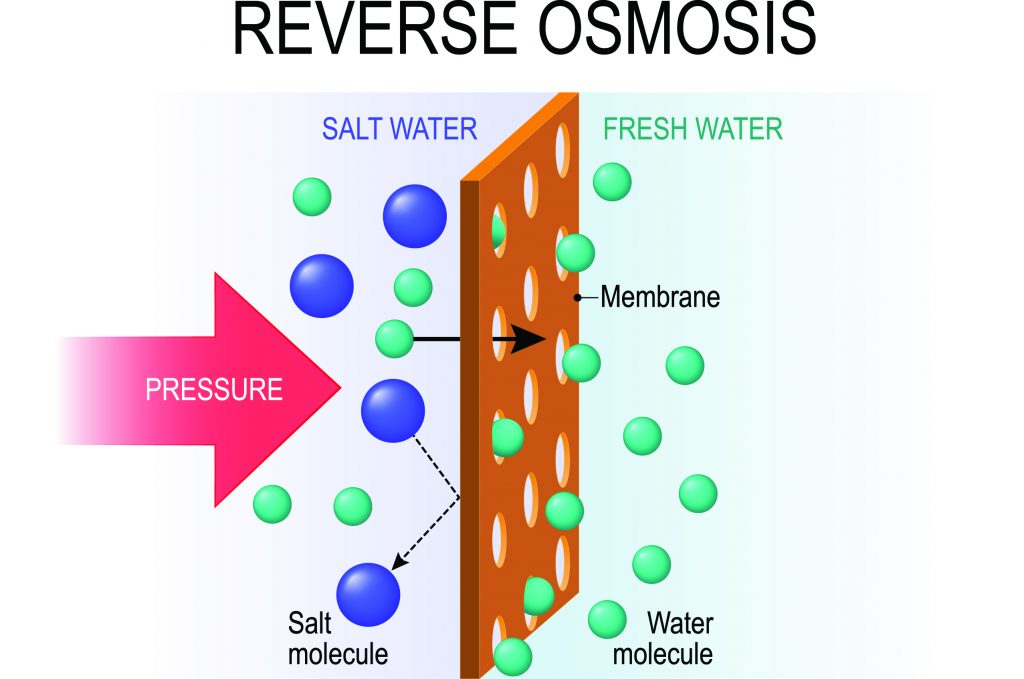 Illustration depicting the process of reverse osmosis. (iStock/Getty Images Plus)