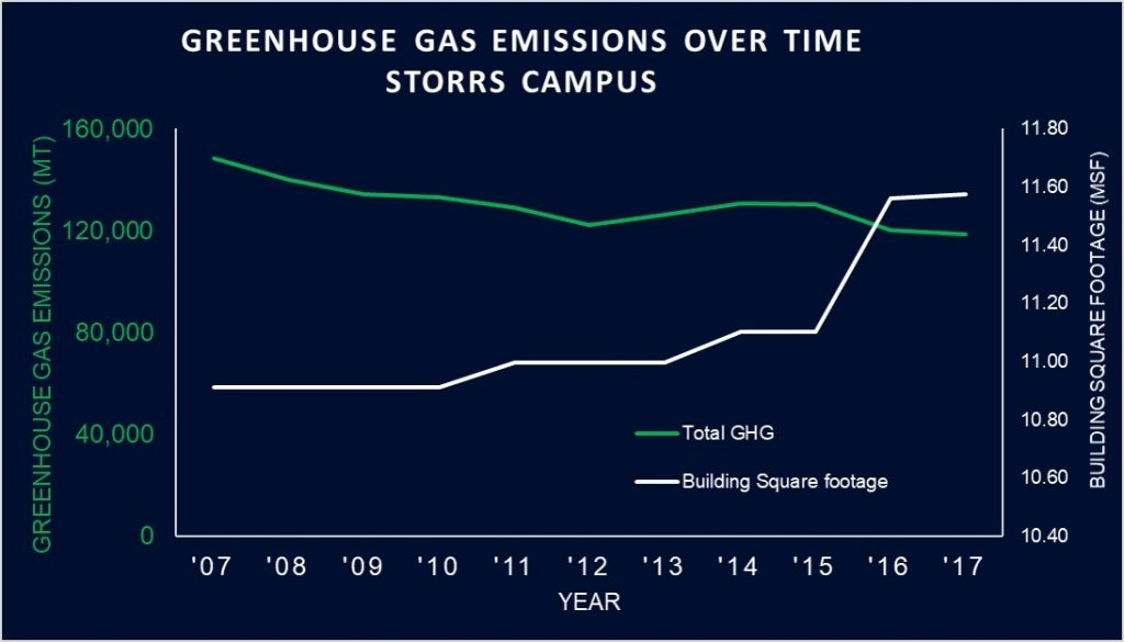 UConn's total greenhouse gas emissions are on the decline despite increases in campus size and student enrollment.