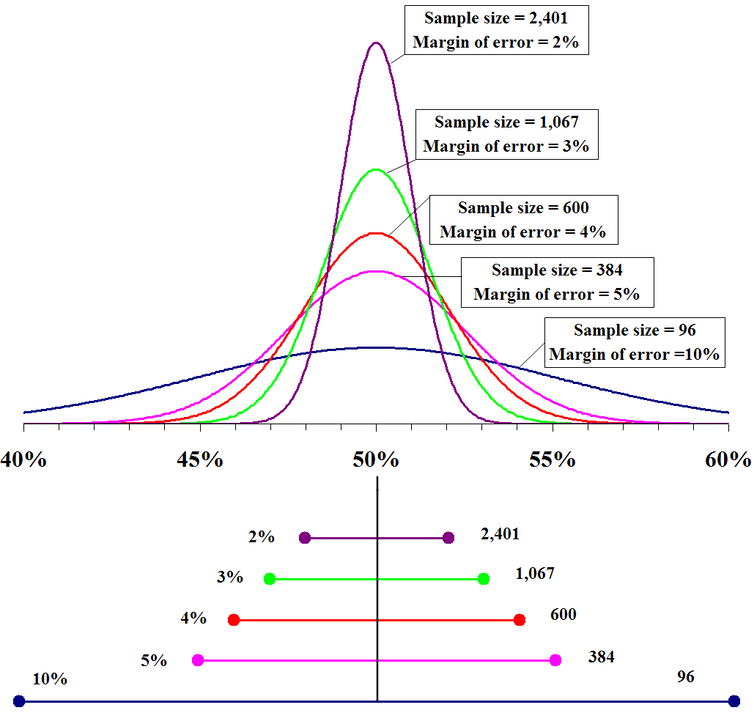 A graph demonstrating that, the larger the sample size, the more accurate the prediction.