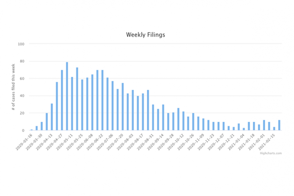 A bar graph showing the weekly number of COVID-related lawsuits filed since the beginning of the pandemic.